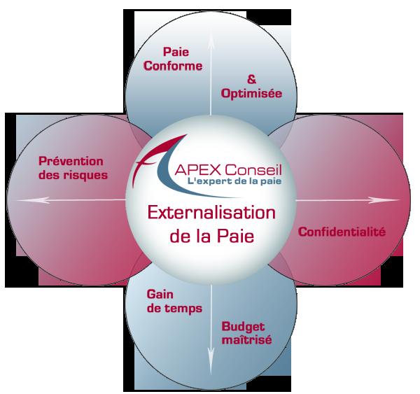 Externalisation apex conseil - Cabinet de conseil en gestion des risques ...